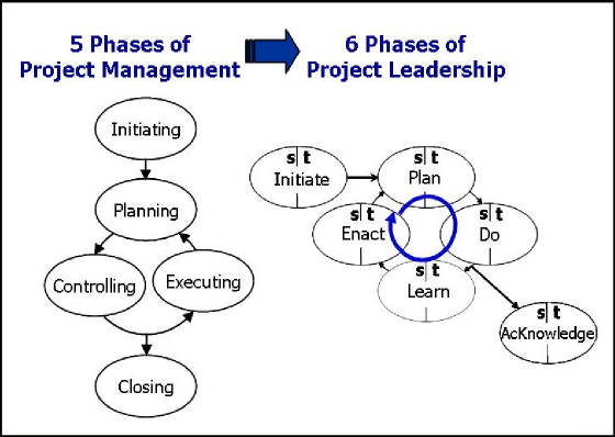leadership project essay Leadership and management essay ~ explore theories like contingency theory, path-goal theory, great man theory, management theories etc free 2500 words.